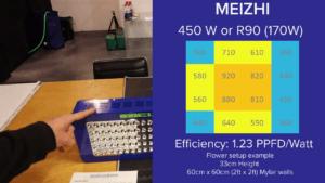 Meizhi Light Intensity