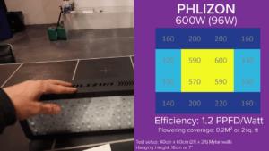Philzon Light Intensity